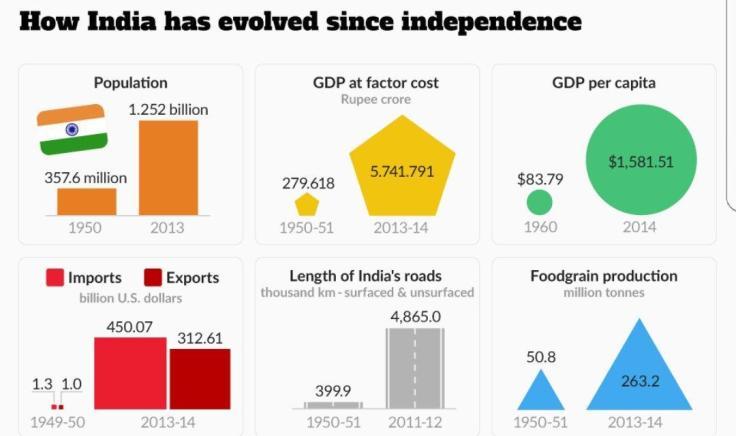 Indian progress